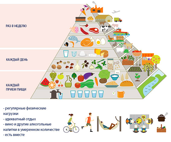 Пирамида средиземноморской диеты